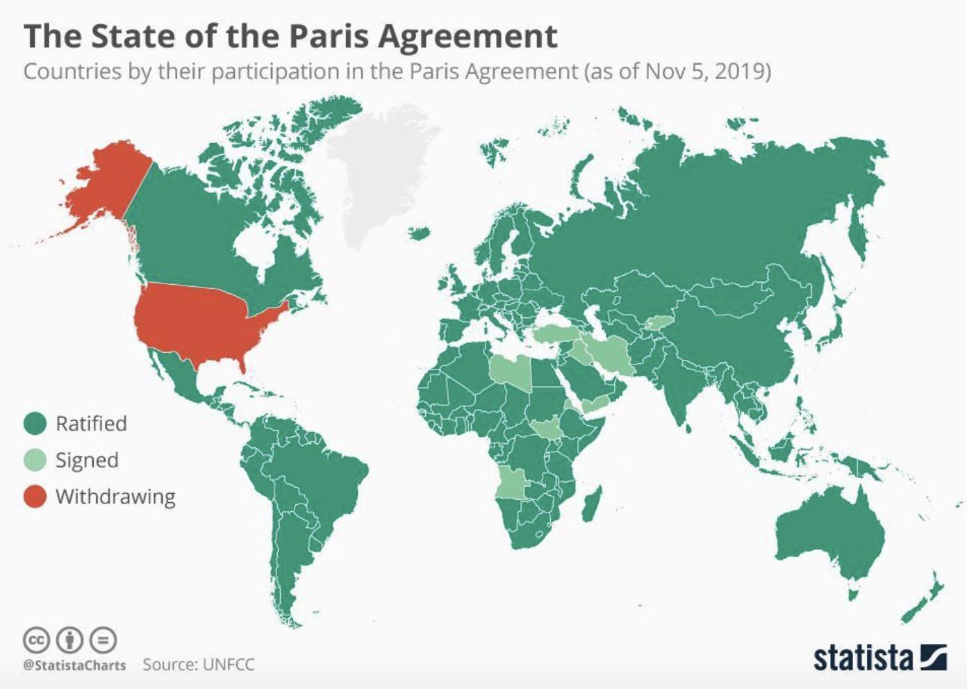 Countries by Paris Agreement participation (Nov. 5, 2019)STATISTA/UNFCC